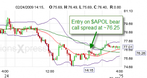 APOL 1-minute chart on 2/24/2009.